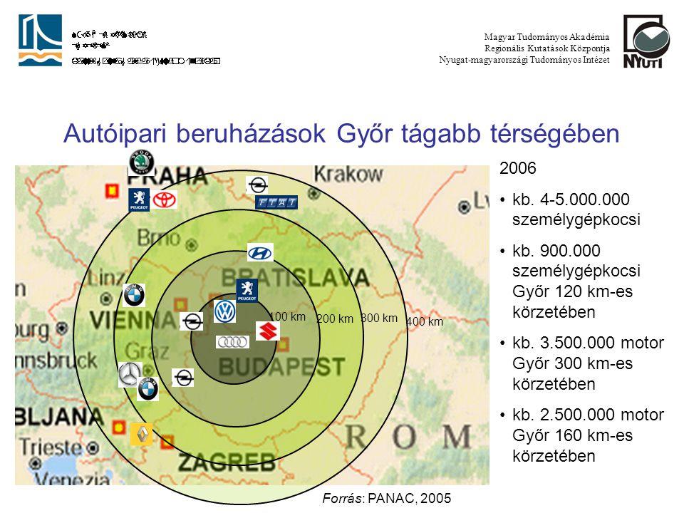 Mitteleuropäisches Automobilindustrie Cluster 2006 kb.