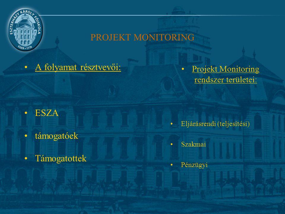 PROJEKT MONITORING A folyamat résztvevői: ESZA támogatóek Támogatottek Projekt Monitoring rendszer területei: Eljárásrendi (teljesítési) Szakmai Pénzügyi