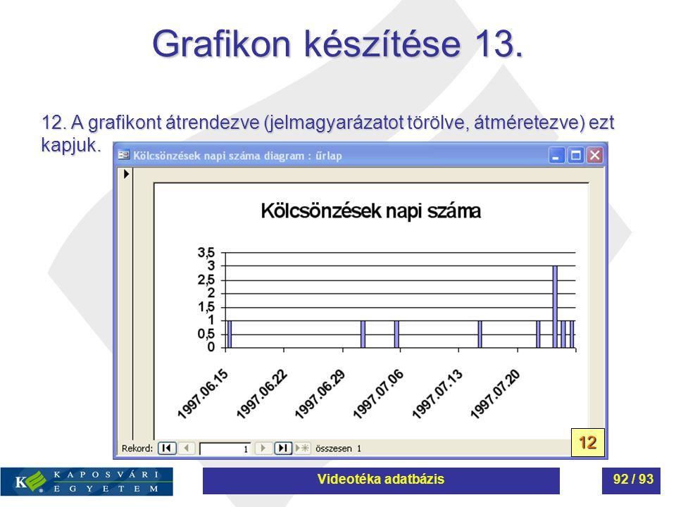 Grafikon készítése 13. 12. A grafikont átrendezve (jelmagyarázatot törölve, átméretezve) ezt kapjuk. 12 Videotéka adatbázis92 / 93