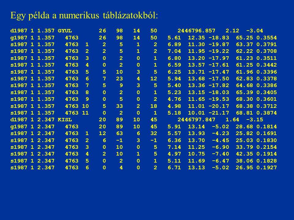 Egy példa a numerikus táblázatokból: d1987 1 1.357 GYUL 26 98 14 50 2446796.857 2.12 -3.04 g1987 1 1.357 4763 26 98 14 50 5.61 12.35 -18.83 65.25 0.3554 s1987 1 1.357 4763 1 2 5 1 2 6.89 11.30 -19.87 63.37 0.3791 s1987 1 1.357 4763 2 2 5 1 2 7.04 11.95 -19.22 62.22 0.3708 s1987 1 1.357 4763 3 0 2 0 1 6.80 13.20 -17.97 61.23 0.3511 s1987 1 1.357 4763 4 0 2 0 1 6.59 13.57 -17.61 61.25 0.3442 s1987 1 1.357 4763 5 5 10 3 5 6.25 13.71 -17.47 61.96 0.3396 s1987 1 1.357 4763 6 7 23 4 12 5.94 13.68 -17.50 62.83 0.3378 s1987 1 1.357 4763 7 5 9 3 5 5.40 13.36 -17.82 64.68 0.3386 s1987 1 1.357 4763 8 0 2 0 1 5.23 13.15 -18.03 65.39 0.3405 s1987 1 1.357 4763 9 0 5 0 2 4.76 11.65 -19.53 68.30 0.3601 s1987 1 1.357 4763 10 5 33 2 18 4.98 11.01 -20.17 68.38 0.3712 s1987 1 1.357 4763 11 0 2 0 1 5.18 10.01 -21.17 68.81 0.3874 d1987 1 2.347 KISL 20 89 10 45 2446797.847 1.64 -3.15 g1987 1 2.347 4763 20 89 10 45 5.91 13.14 -5.02 28.68 0.1814 s1987 1 2.347 4763 1 12 63 6 32 5.57 13.93 -4.23 25.82 0.1691 s1987 1 2.347 4763 2 6 -1 3 -1 6.36 13.70 -4.45 25.03 0.1830 s1987 1 2.347 4763 3 0 10 0 5 7.14 11.25 -6.90 33.79 0.2154 s1987 1 2.347 4763 4 2 10 1 5 4.97 10.75 -7.40 42.35 0.1914 s1987 1 2.347 4763 5 0 2 0 1 5.11 11.69 -6.47 38.06 0.1828 s1987 1 2.347 4763 6 0 4 0 2 6.71 13.13 -5.02 26.95 0.1927