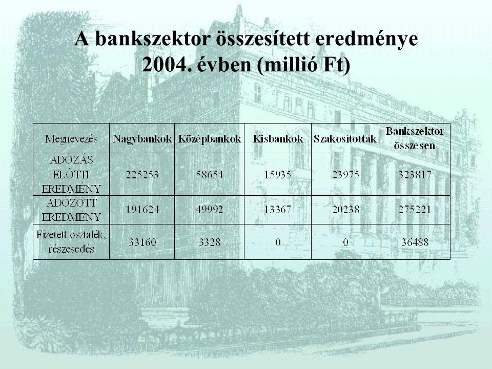 Bankok rangsora a mérlegfőösszeg alapján