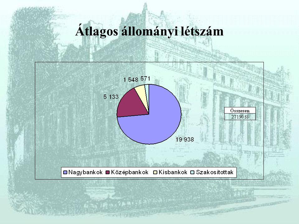 Források: Közgazdasági Szemle Figyelő : 2004. november GfK Piackutató Intézet PSZÁF