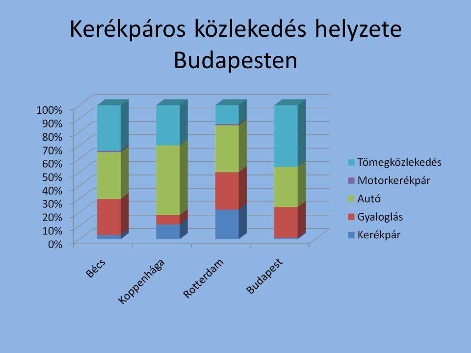 Kerékpáros közlekedés helyzete Budapesten
