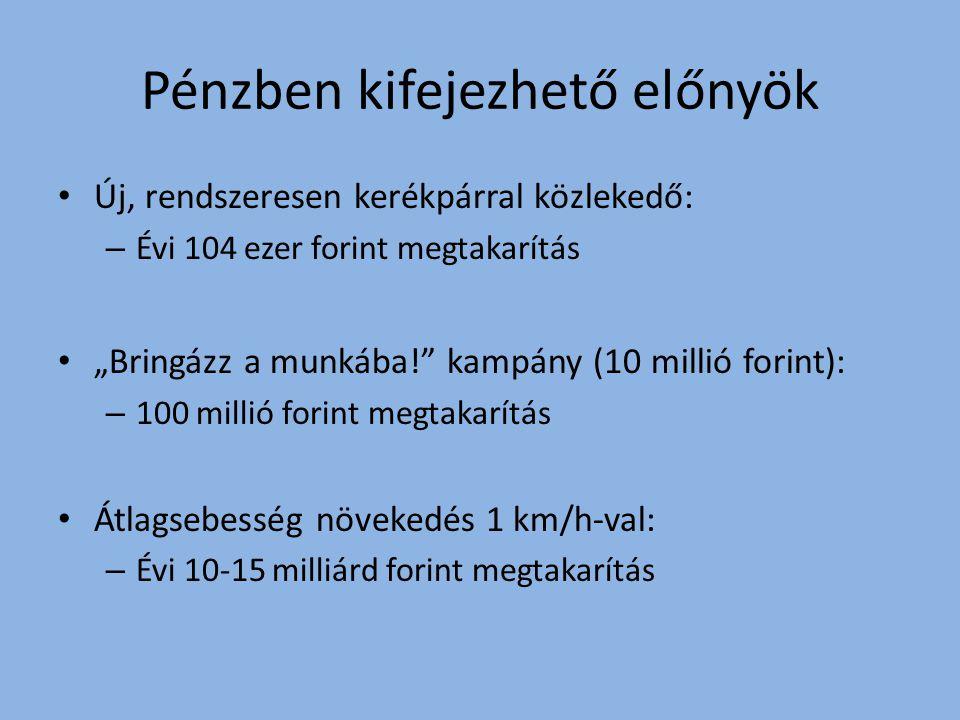 """Pénzben kifejezhető előnyök Új, rendszeresen kerékpárral közlekedő: – Évi 104 ezer forint megtakarítás """"Bringázz a munkába! kampány (10 millió forint): – 100 millió forint megtakarítás Átlagsebesség növekedés 1 km/h-val: – Évi 10-15 milliárd forint megtakarítás"""