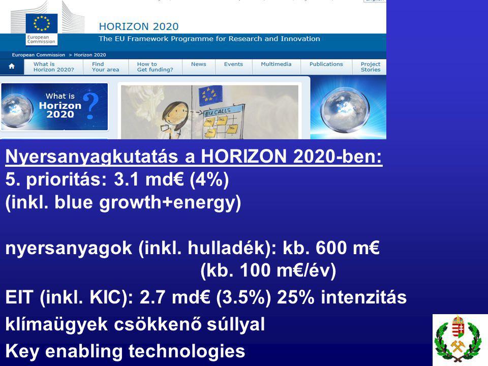 Nyersanyagkutatás a HORIZON 2020-ben: 5. prioritás: 3.1 md€ (4%) (inkl.