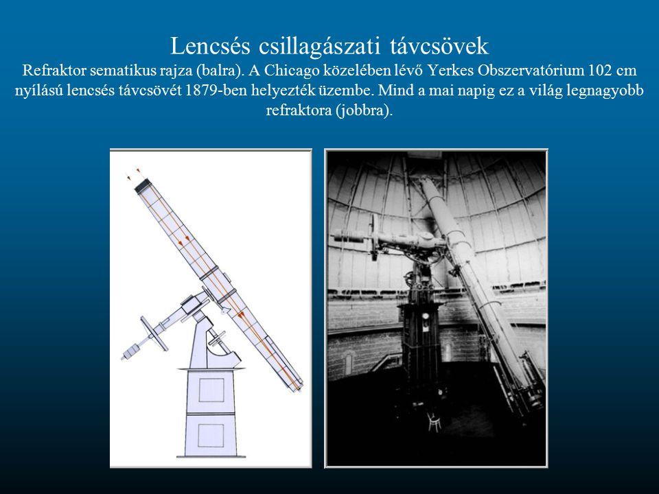 Lencsés csillagászati távcsövek Refraktor sematikus rajza (balra). A Chicago közelében lévő Yerkes Obszervatórium 102 cm nyílású lencsés távcsövét 187