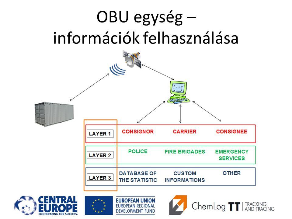 OBU egység – információk felhasználása