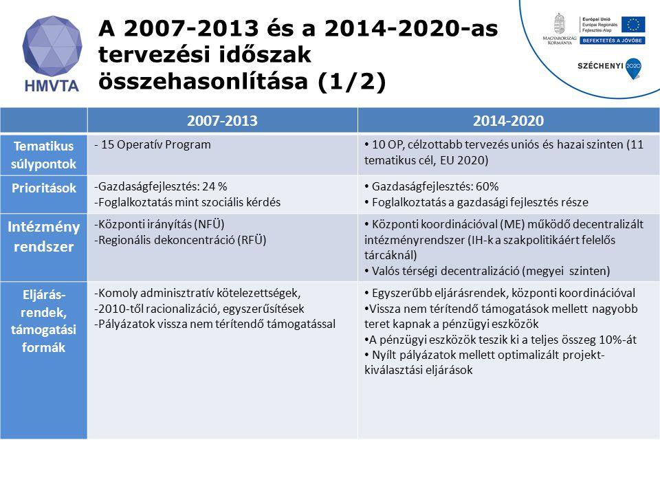 A 2007-2013 és a 2014-2020-as tervezési időszak összehasonlítása (1/2) 2007-20132014-2020 Tematikus súlypontok - 15 Operatív Program 10 OP, célzottabb