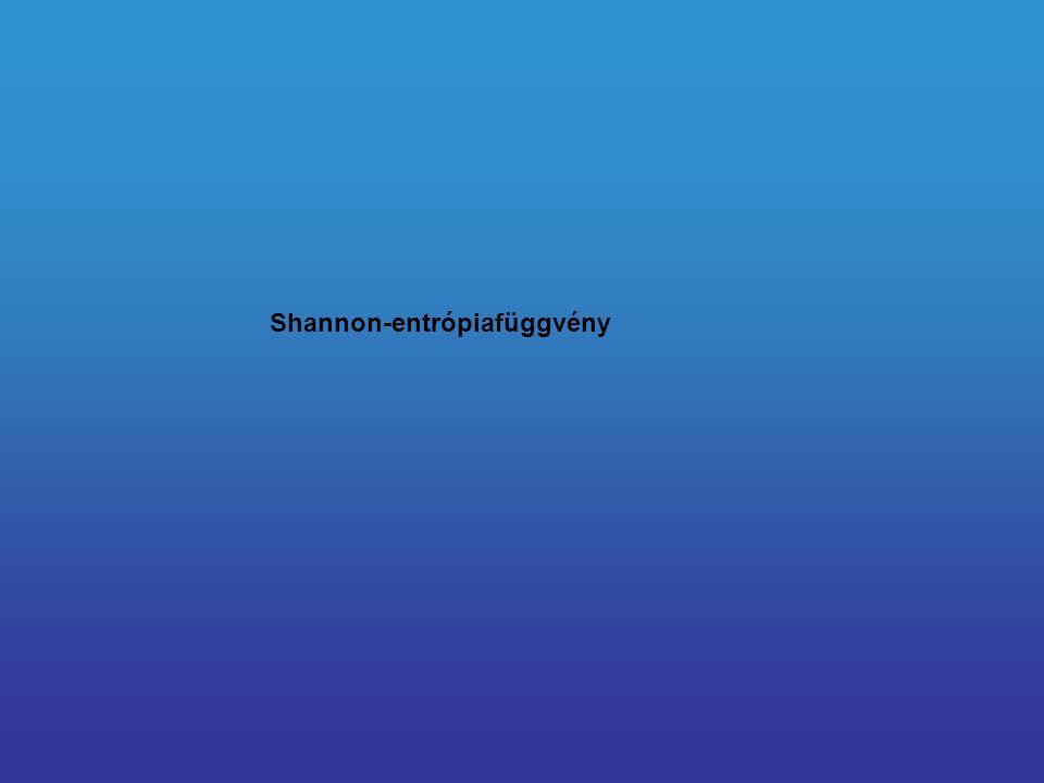 Shannon-entrópiafüggvény
