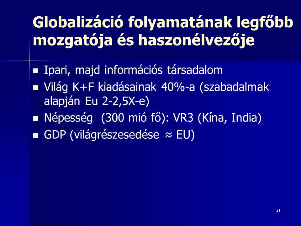 21 Globalizáció folyamatának legfőbb mozgatója és haszonélvezője Ipari, majd információs társadalom Világ K+F kiadásainak 40%-a (szabadalmak alapján Eu 2-2,5X-e) Népesség (300 mió fő): VR3 (Kína, India) GDP (világrészesedése ≈ EU)