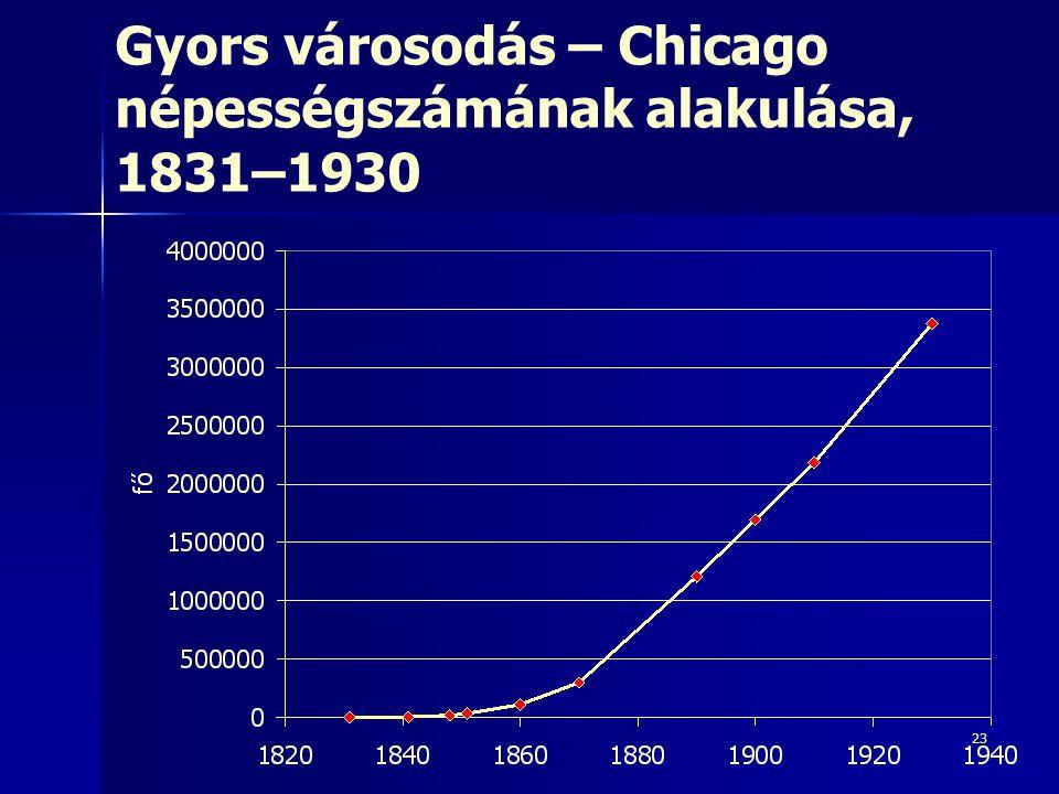 23 Gyors városodás – Chicago népességszámának alakulása, 1831–1930