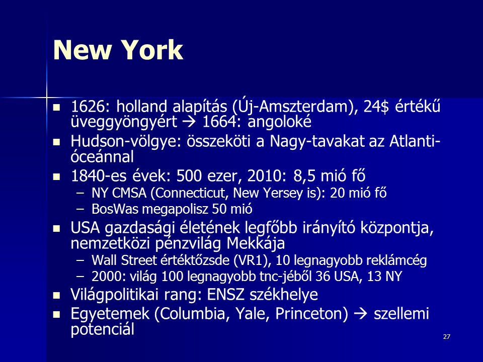 27 New York 1626: holland alapítás (Új-Amszterdam), 24$ értékű üveggyöngyért  1664: angoloké Hudson-völgye: összeköti a Nagy-tavakat az Atlanti- óceánnal 1840-es évek: 500 ezer, 2010: 8,5 mió fő – –NY CMSA (Connecticut, New Yersey is): 20 mió fő – –BosWas megapolisz 50 mió USA gazdasági életének legfőbb irányító központja, nemzetközi pénzvilág Mekkája – –Wall Street értéktőzsde (VR1), 10 legnagyobb reklámcég – –2000: világ 100 legnagyobb tnc-jéből 36 USA, 13 NY Világpolitikai rang: ENSZ székhelye Egyetemek (Columbia, Yale, Princeton)  szellemi potenciál