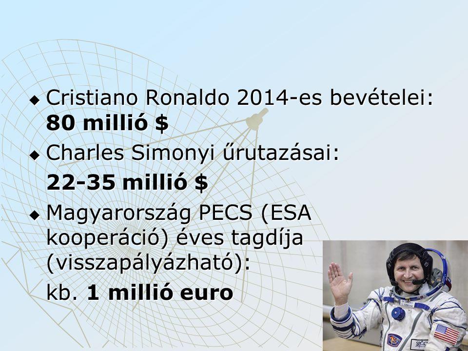  Cristiano Ronaldo 2014-es bevételei: 80 millió $  Charles Simonyi űrutazásai: 22-35 millió $  Magyarország PECS (ESA kooperáció) éves tagdíja (vis