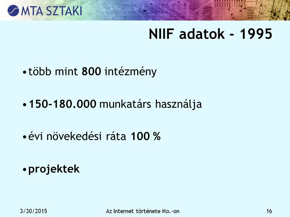 3/30/2015Az Internet története Mo.-on 16 NIIF adatok - 1995 több mint 800 intézmény 150-180.000 munkatárs használja évi növekedési ráta 100 % projekte