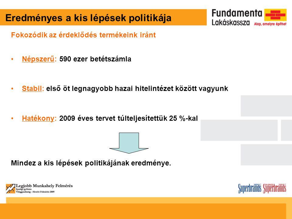 Eredményes a kis lépések politikája Fokozódik az érdeklődés termékeink iránt Népszerű: 590 ezer betétszámla Stabil: első öt legnagyobb hazai hitelintézet között vagyunk Hatékony: 2009 éves tervet túlteljesítettük 25 %-kal Mindez a kis lépések politikájának eredménye.