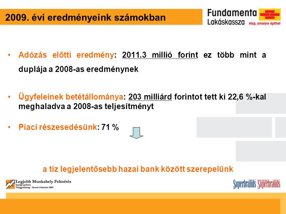 2009. évi eredményeink számokban Adózás előtti eredmény: 2011.3 millió forint ez több mint a duplája a 2008-as eredménynek Ügyfeleinek betétállománya: