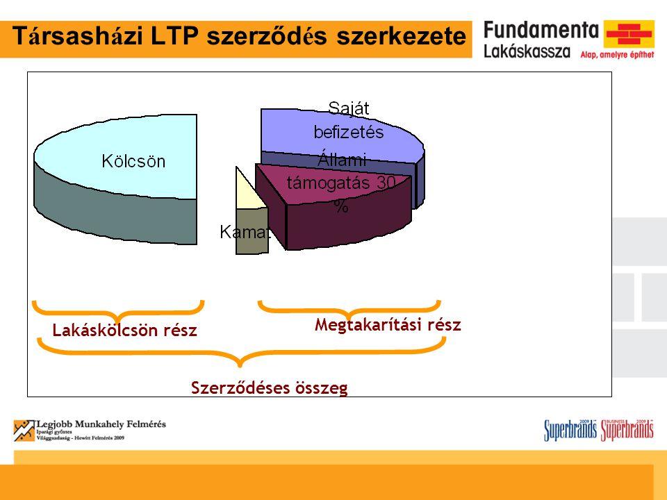 T á rsash á zi LTP szerződ é s szerkezete Lakáskölcsön rész Megtakarítási rész Szerződéses összeg
