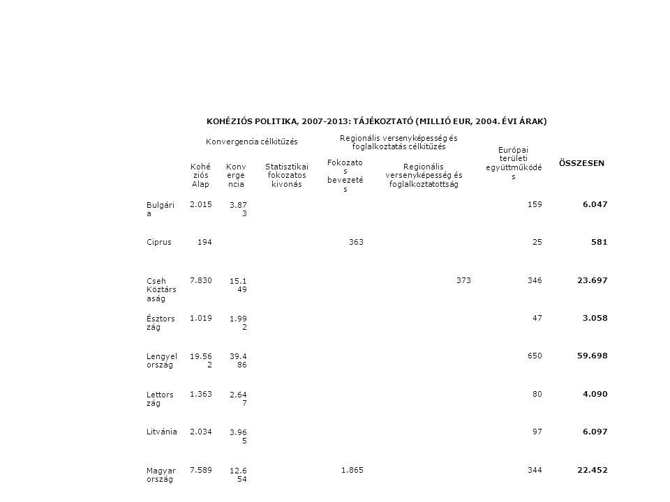 KOHÉZIÓS POLITIKA, 2007-2013: TÁJÉKOZTATÓ (MILLIÓ EUR, 2004. ÉVI ÁRAK) Konvergencia célkitűzés Regionális versenyképesség és foglalkoztatás célkitűzés