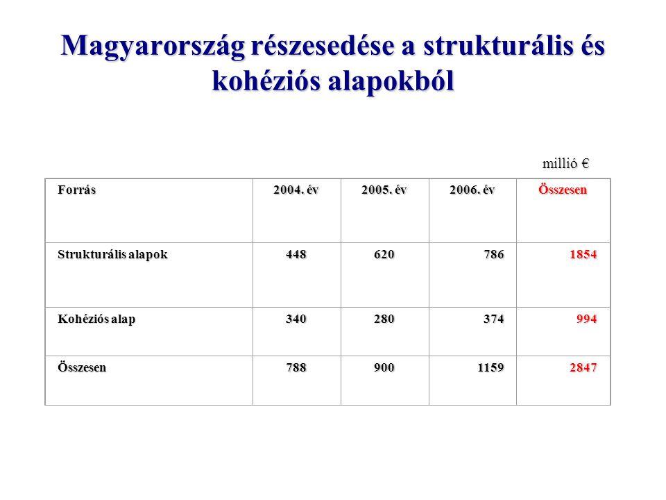 A legfejlettebb és a legfejletlenebb magyar régió az európai gazdasági térben Közép-MagyarországÉszak-Alföld