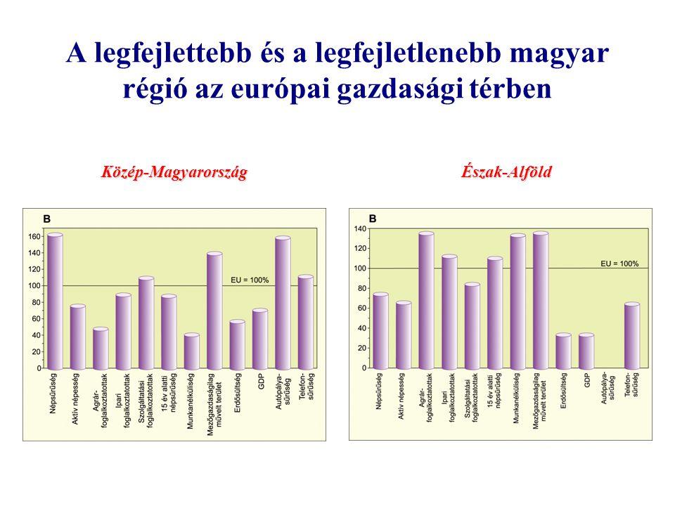 Magyarország és régiói Az Európai Unió regionális támogatásai régiók, vagy annál kisebb térségek fejlesztésére irányulnak.