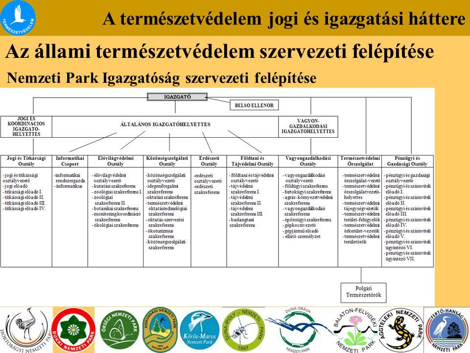 A természetvédelem jogi és igazgatási háttere Az állami természetvédelem szervezeti felépítése Nemzeti Park Igazgatóság szervezeti felépítése