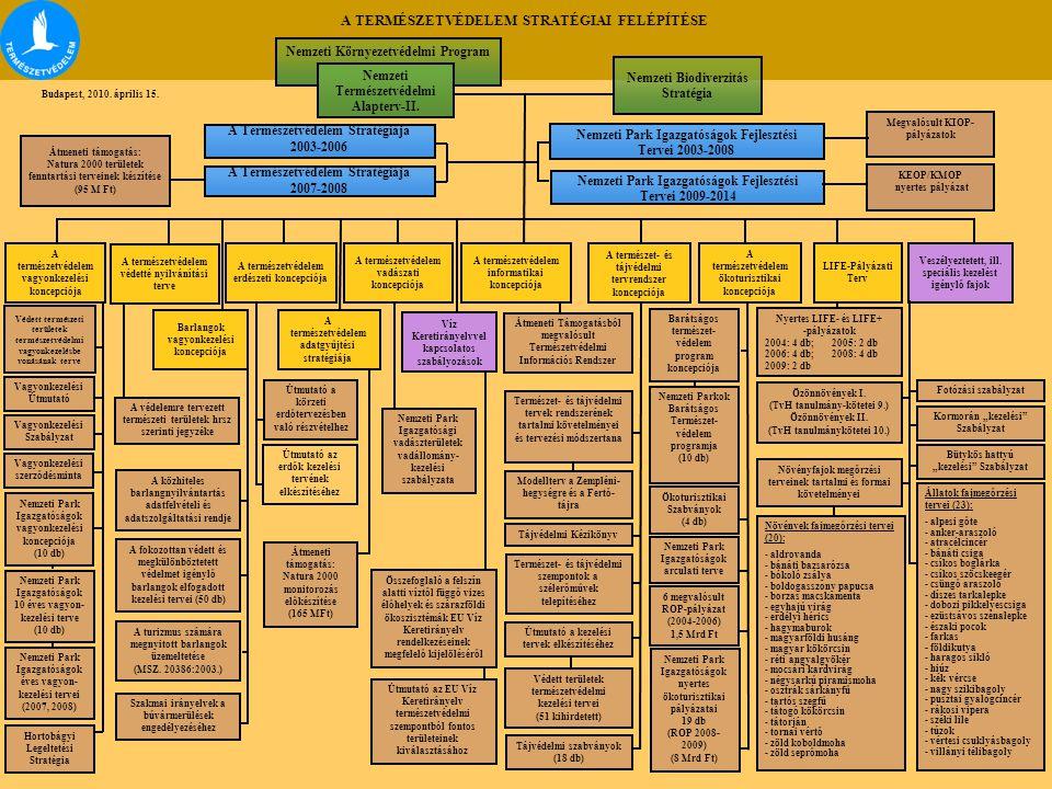 A TERMÉSZETVÉDELEM STRATÉGIAI FELÉPÍTÉSE Nemzeti Környezetvédelmi Program Nemzeti Biodiverzitás Stratégia A Természetvédelem Stratégiája 2003-2006 Nemzeti Park Igazgatóságok Fejlesztési Tervei 2003-2008 A természetvédelem erdészeti koncepciója A természetvédelem vadászati koncepciója A természetvédelem vagyonkezelési koncepciója A természet- és tájvédelmi tervrendszer koncepciója A természetvédelem informatikai koncepciója LIFE-Pályázati Terv A természetvédelem adatgyűjtési stratégiája Veszélyeztetett, ill.