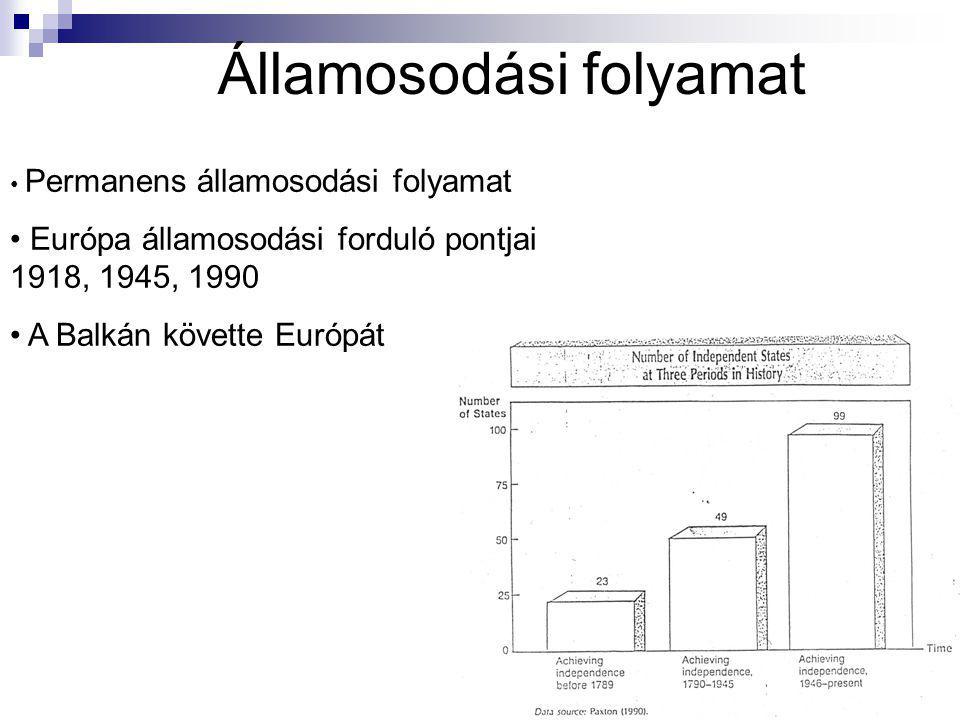 Államosodási folyamat Permanens államosodási folyamat Európa államosodási forduló pontjai 1918, 1945, 1990 A Balkán követte Európát
