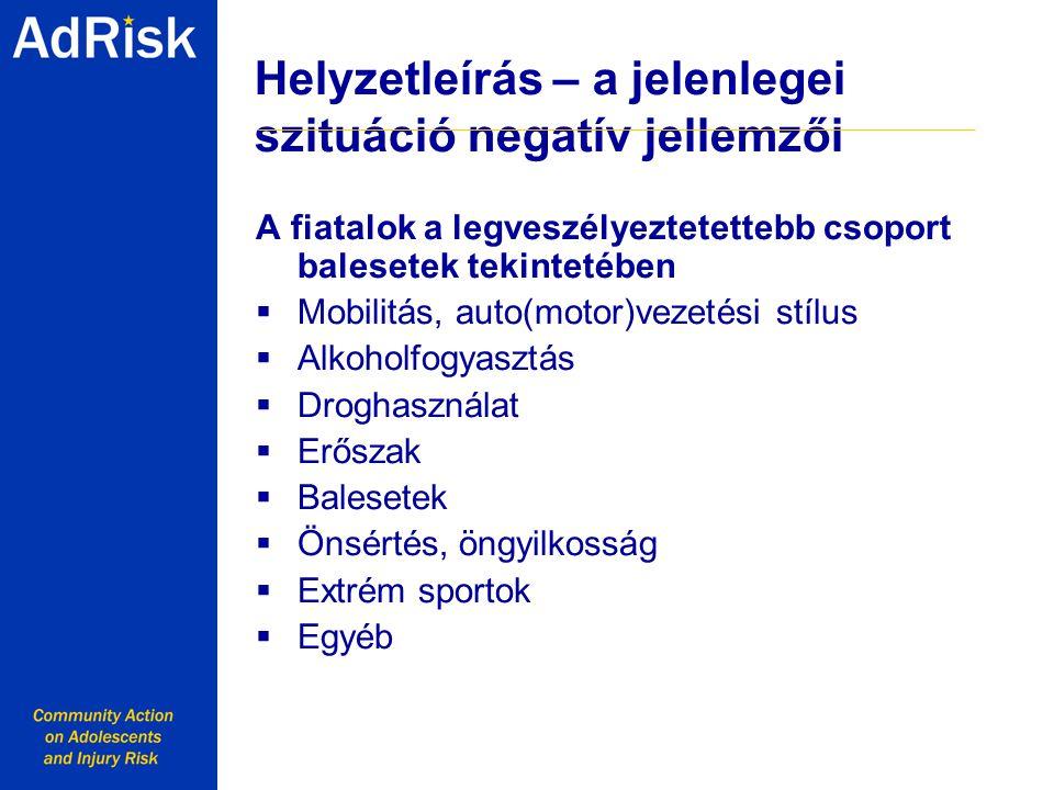 Helyzetleírás – a jelenlegei szituáció negatív jellemzői A fiatalok a legveszélyeztetettebb csoport balesetek tekintetében  Mobilitás, auto(motor)vezetési stílus  Alkoholfogyasztás  Droghasználat  Erőszak  Balesetek  Önsértés, öngyilkosság  Extrém sportok  Egyéb Working together with Youth for a safer Europe