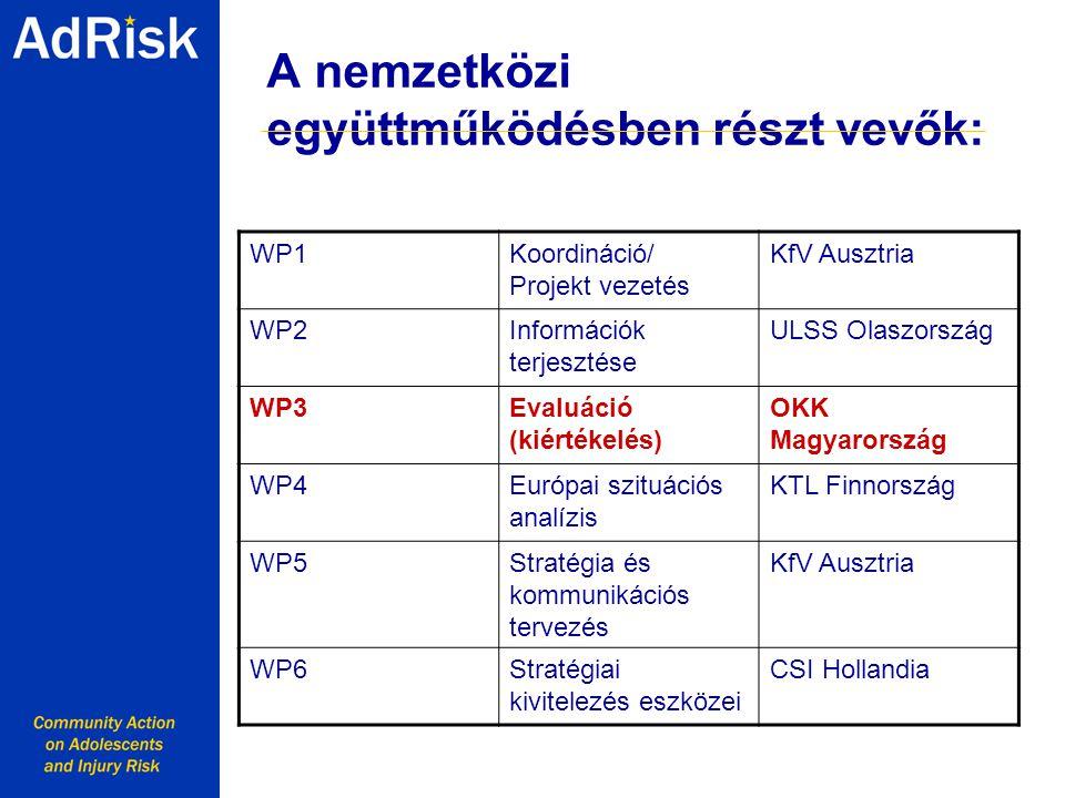 A nemzetközi együttműködésben részt vevők: Working together with Youth for a safer Europe WP1Koordináció/ Projekt vezetés KfV Ausztria WP2Információk terjesztése ULSS Olaszország WP3Evaluáció (kiértékelés) OKK Magyarország WP4Európai szituációs analízis KTL Finnország WP5Stratégia és kommunikációs tervezés KfV Ausztria WP6Stratégiai kivitelezés eszközei CSI Hollandia