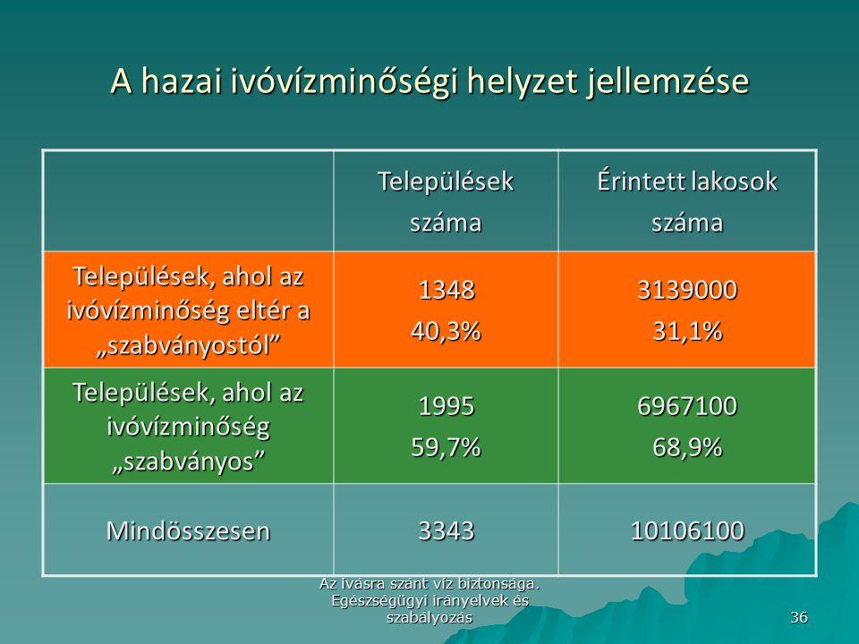 Az ivásra szánt víz biztonsága. Egészségügyi irányelvek és szabályozás 36 A hazai ivóvízminőségi helyzet jellemzése Településekszáma Érintett lakosok