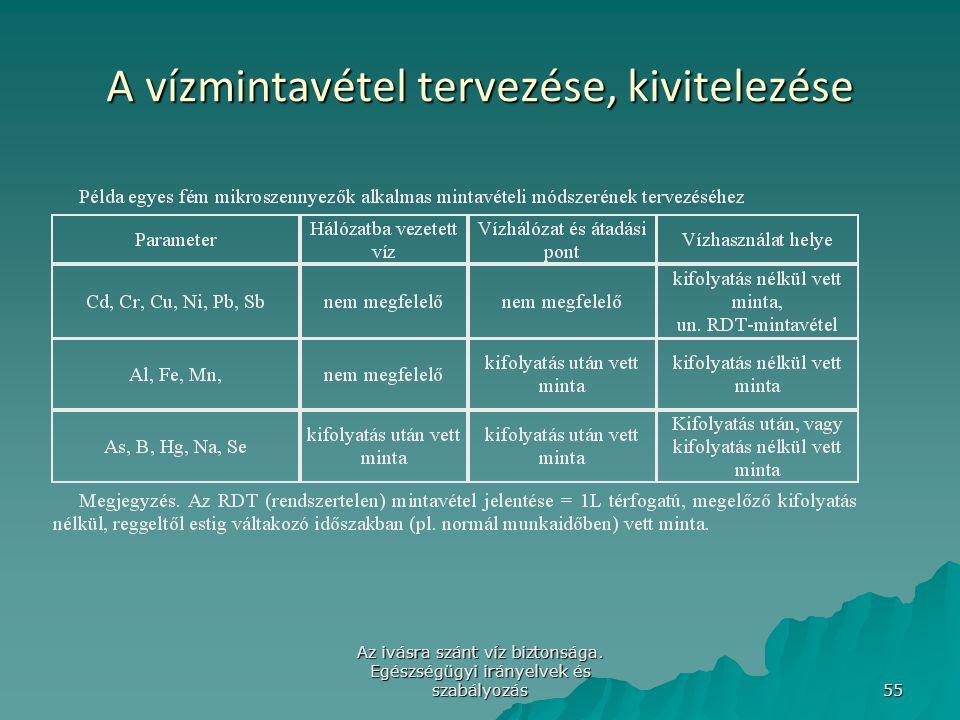 Az ivásra szánt víz biztonsága. Egészségügyi irányelvek és szabályozás 55 A vízmintavétel tervezése, kivitelezése
