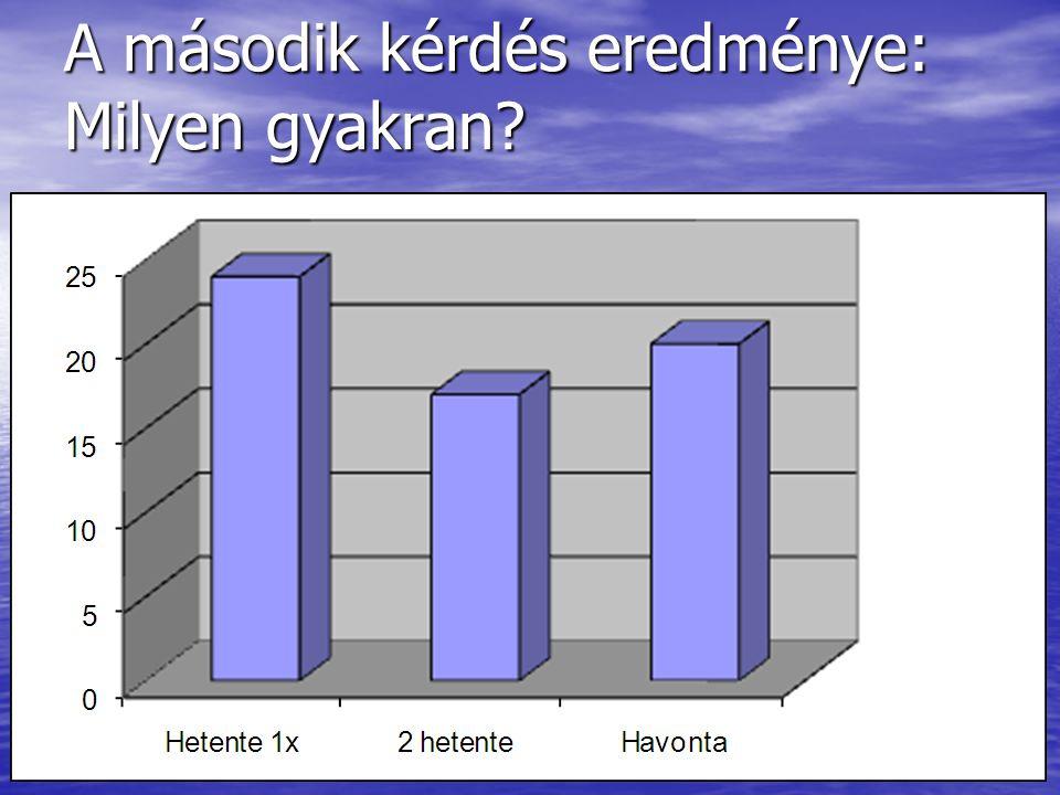A harmadik kérdés eredménye: Mennyi alkoholt fogyaszt?