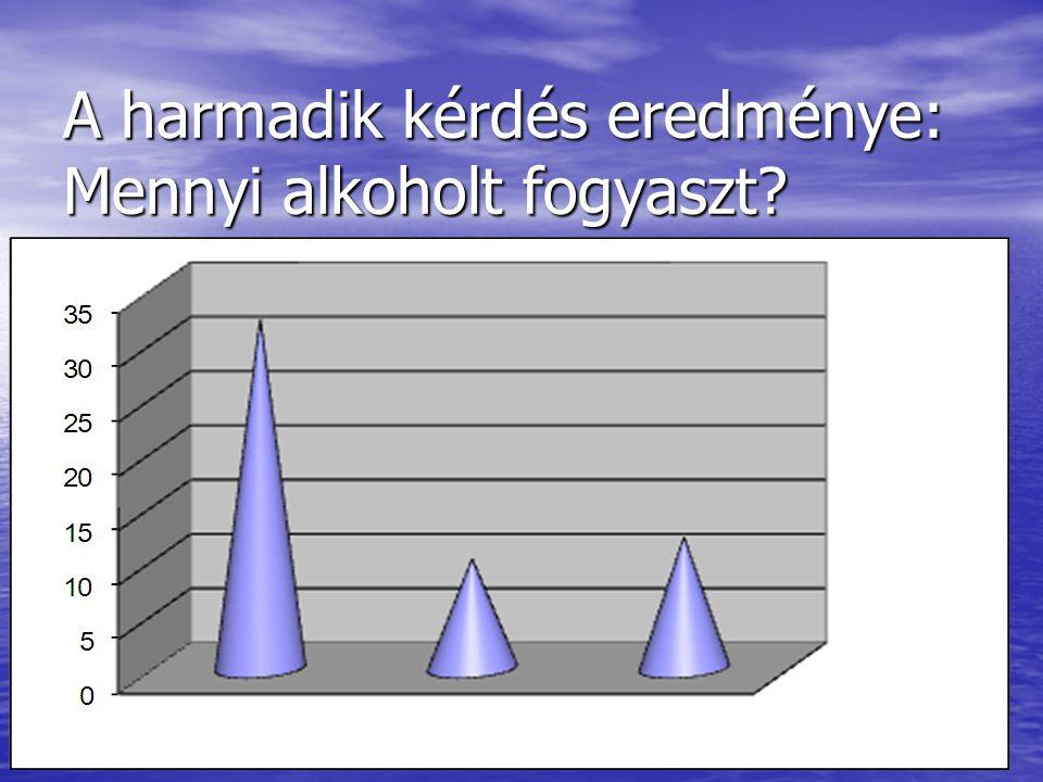 A harmadik kérdés eredménye: Mennyi alkoholt fogyaszt