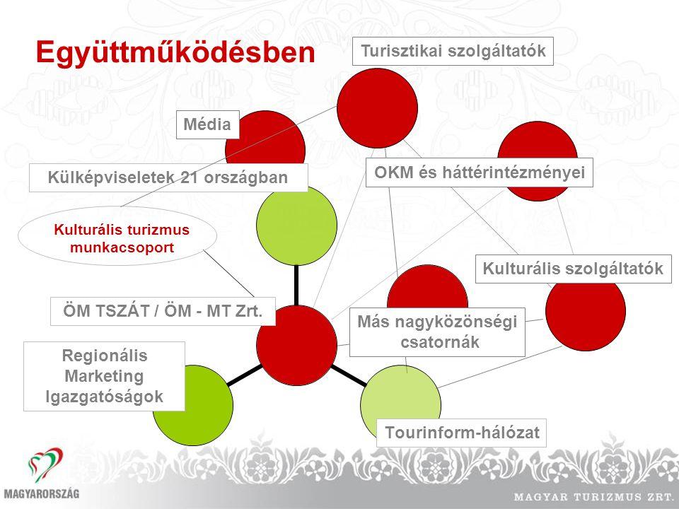 Együttműködésben Kulturális turizmus munkacsoport Regionális Marketing Igazgatóságok Tourinform-hálózat ÖM TSZÁT / ÖM - MT Zrt. OKM és háttérintézmény
