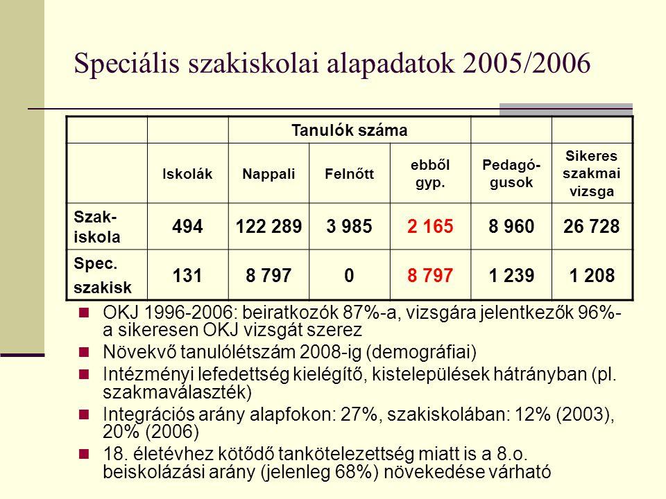 Speciális szakiskolai alapadatok 2005/2006 Tanulók száma IskolákNappaliFelnőtt ebből gyp. Pedagó- gusok Sikeres szakmai vizsga Szak- iskola 494122 289
