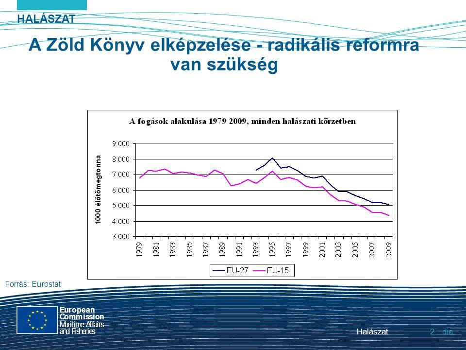 HALÁSZAT dia European Commission MaritimeAffairs andFisheries Halászat2.2. A Zöld Könyv elképzelése - radikális reformra van szükség Forrás: Eurostat