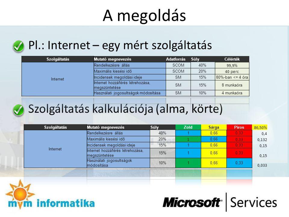 A megoldás Pl.: Internet – egy mért szolgáltatás Szolgáltatás kalkulációja (alma, körte)