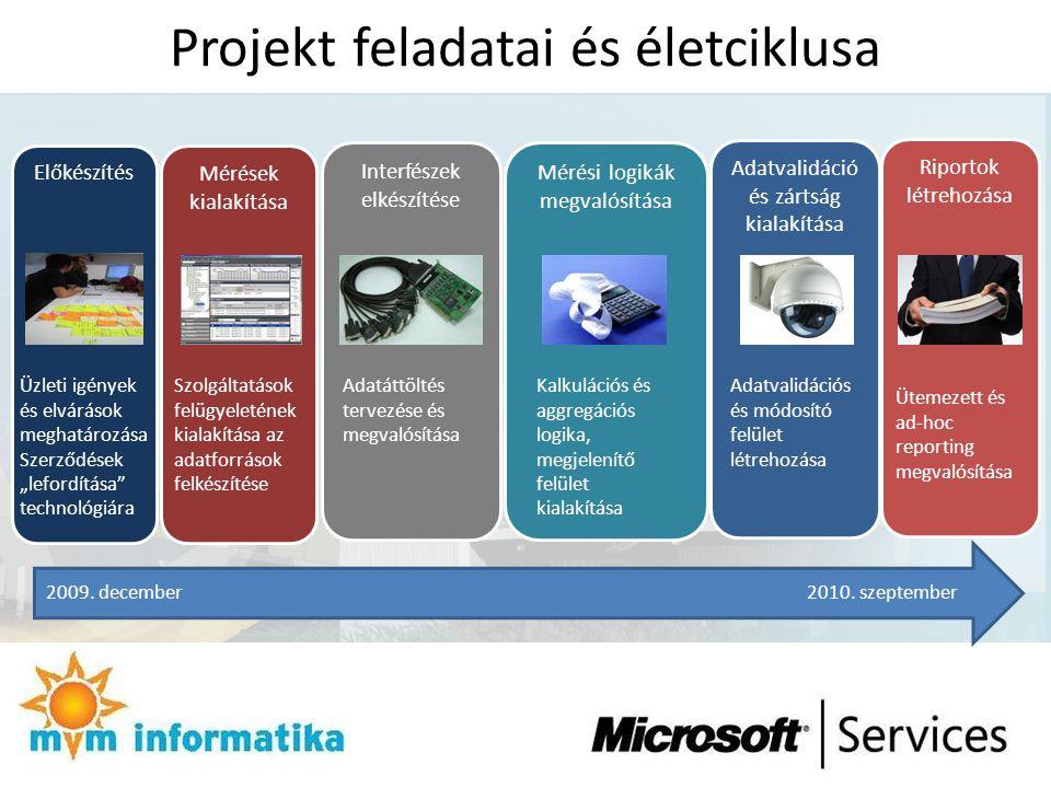 Projekt feladatai és életciklusa Előkészítés Mérések kialakítása Interfészek elkészítése Mérési logikák megvalósítása Adatvalidáció és zártság kialakí