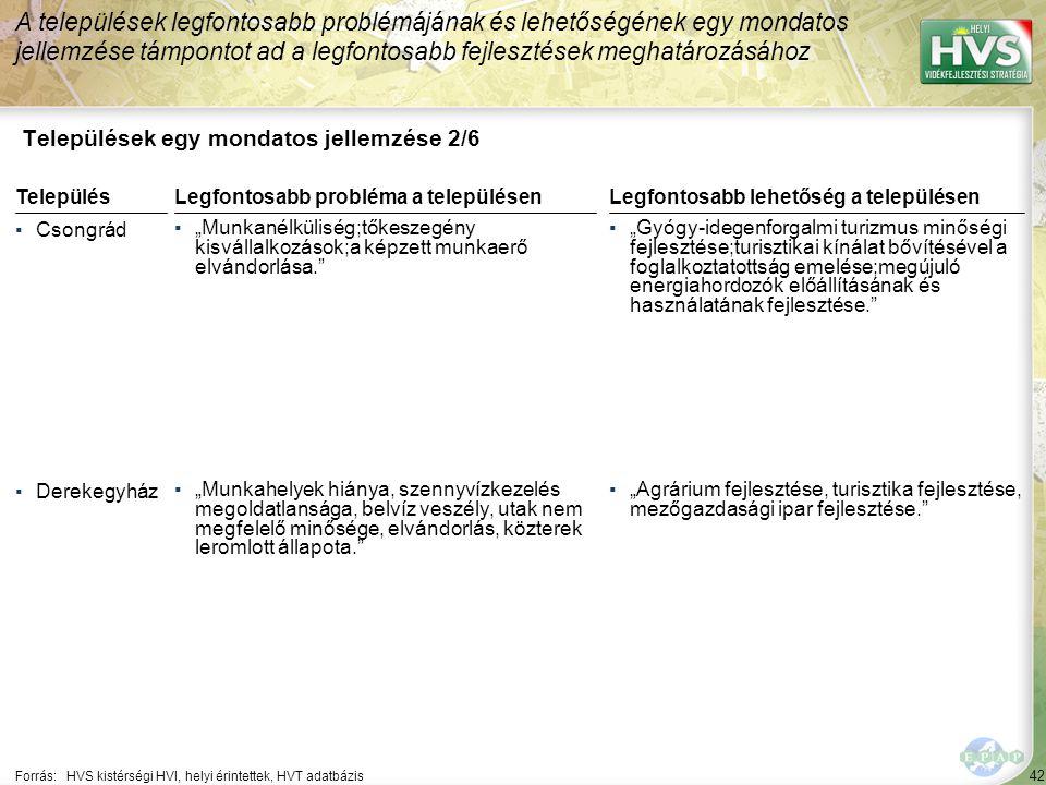 """42 Települések egy mondatos jellemzése 2/6 A települések legfontosabb problémájának és lehetőségének egy mondatos jellemzése támpontot ad a legfontosabb fejlesztések meghatározásához Forrás:HVS kistérségi HVI, helyi érintettek, HVT adatbázis TelepülésLegfontosabb probléma a településen ▪Csongrád ▪""""Munkanélküliség;tőkeszegény kisvállalkozások;a képzett munkaerő elvándorlása. ▪Derekegyház ▪""""Munkahelyek hiánya, szennyvízkezelés megoldatlansága, belvíz veszély, utak nem megfelelő minősége, elvándorlás, közterek leromlott állapota. Legfontosabb lehetőség a településen ▪""""Gyógy-idegenforgalmi turizmus minőségi fejlesztése;turisztikai kínálat bővítésével a foglalkoztatottság emelése;megújuló energiahordozók előállításának és használatának fejlesztése. ▪""""Agrárium fejlesztése, turisztika fejlesztése, mezőgazdasági ipar fejlesztése."""