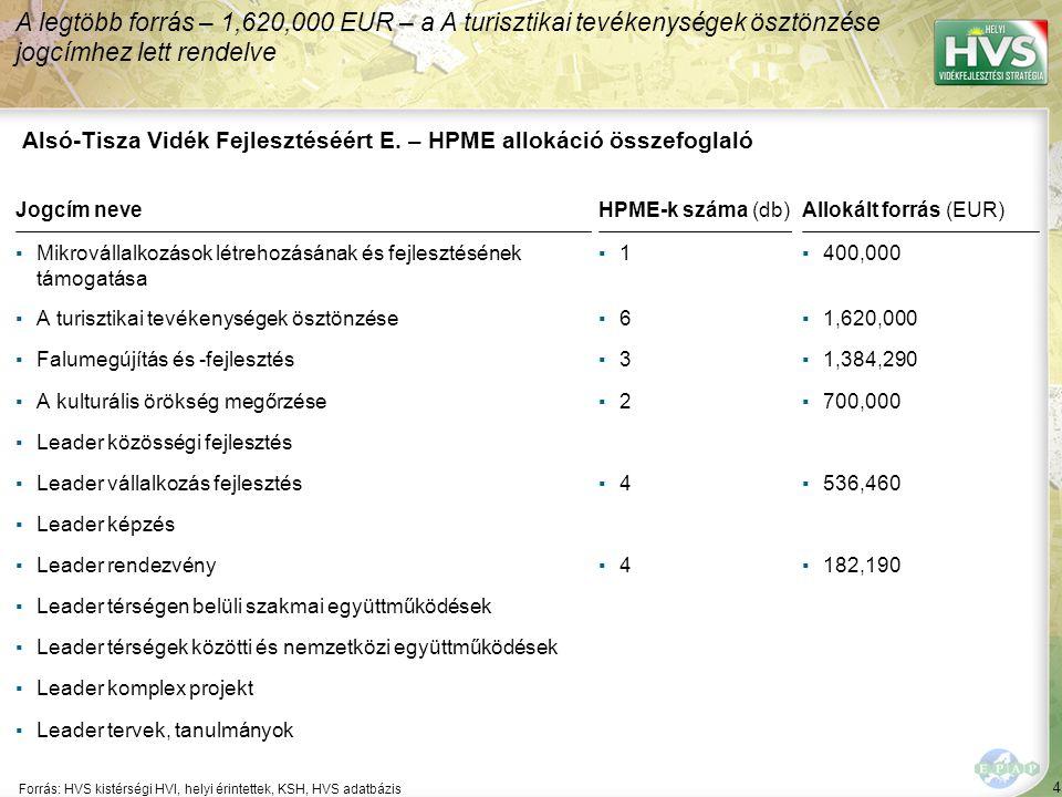 4 Forrás: HVS kistérségi HVI, helyi érintettek, KSH, HVS adatbázis A legtöbb forrás – 1,620,000 EUR – a A turisztikai tevékenységek ösztönzése jogcímhez lett rendelve Alsó-Tisza Vidék Fejlesztéséért E.