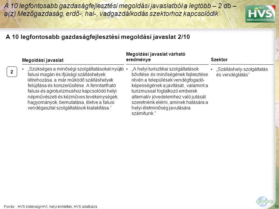 """2 56 A 10 legfontosabb gazdaságfejlesztési megoldási javaslat 2/10 A 10 legfontosabb gazdaságfejlesztési megoldási javaslatból a legtöbb – 2 db – a(z) Mezőgazdaság, erdő-, hal-, vadgazdálkodás szektorhoz kapcsolódik Forrás:HVS kistérségi HVI, helyi érintettek, HVS adatbázis Szektor ▪""""Szálláshely-szolgáltatás és vendéglátás ▪""""Szükséges a minőségi szolgáltatásokat nyújtó falusi magán és ifjúsági szálláshelyek létrehozása, a már működő szálláshelyek felújítása és korszerűsítése."""
