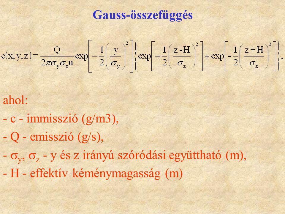Gauss-összefüggés ahol: - c - immisszió (g/m3), - Q - emisszió (g/s), -  y,  z - y és z irányú szóródási együttható (m), - H - effektív kéménymagass