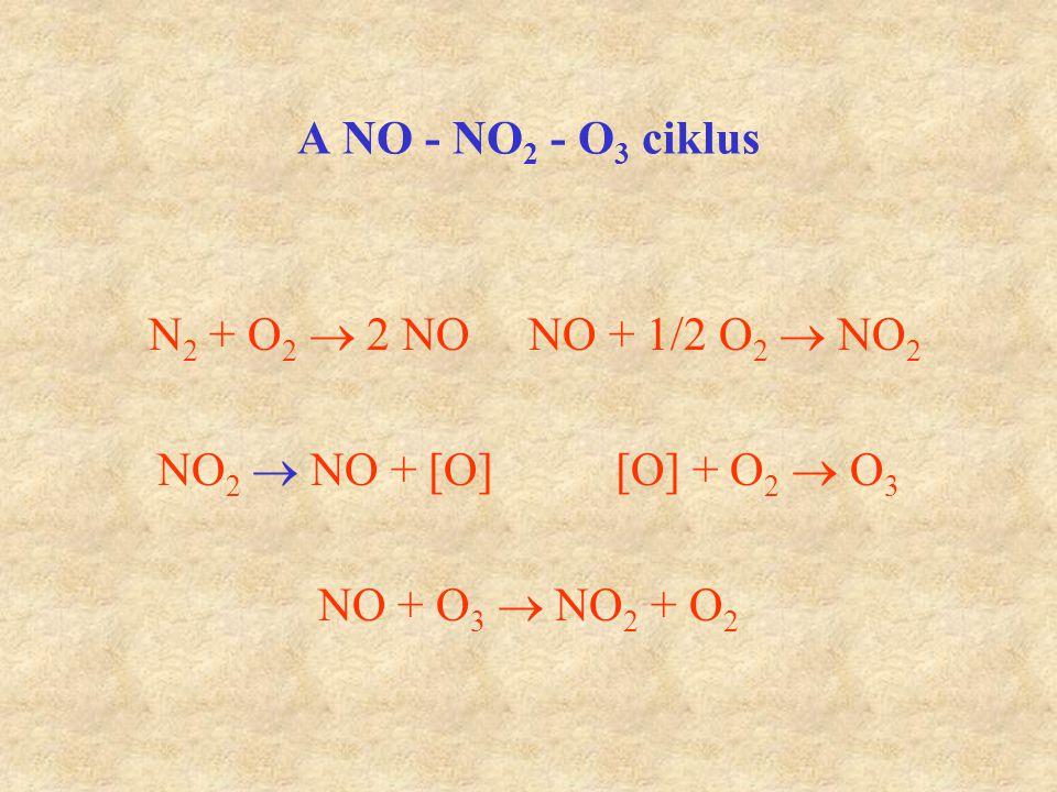 A NO - NO 2 - O 3 ciklus N 2 + O 2  2 NO NO + 1/2 O 2  NO 2 NO 2  NO + [O] [O] + O 2  O 3 NO + O 3  NO 2 + O 2