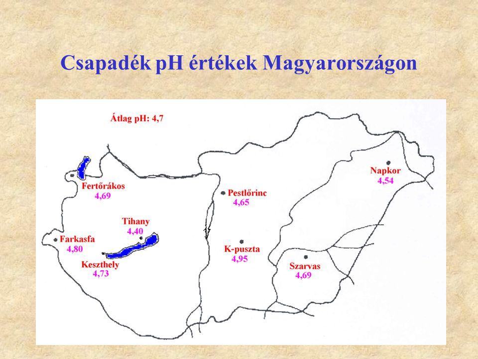 Csapadék pH értékek Magyarországon