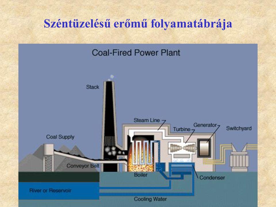 Széntüzelésű erőmű folyamatábrája