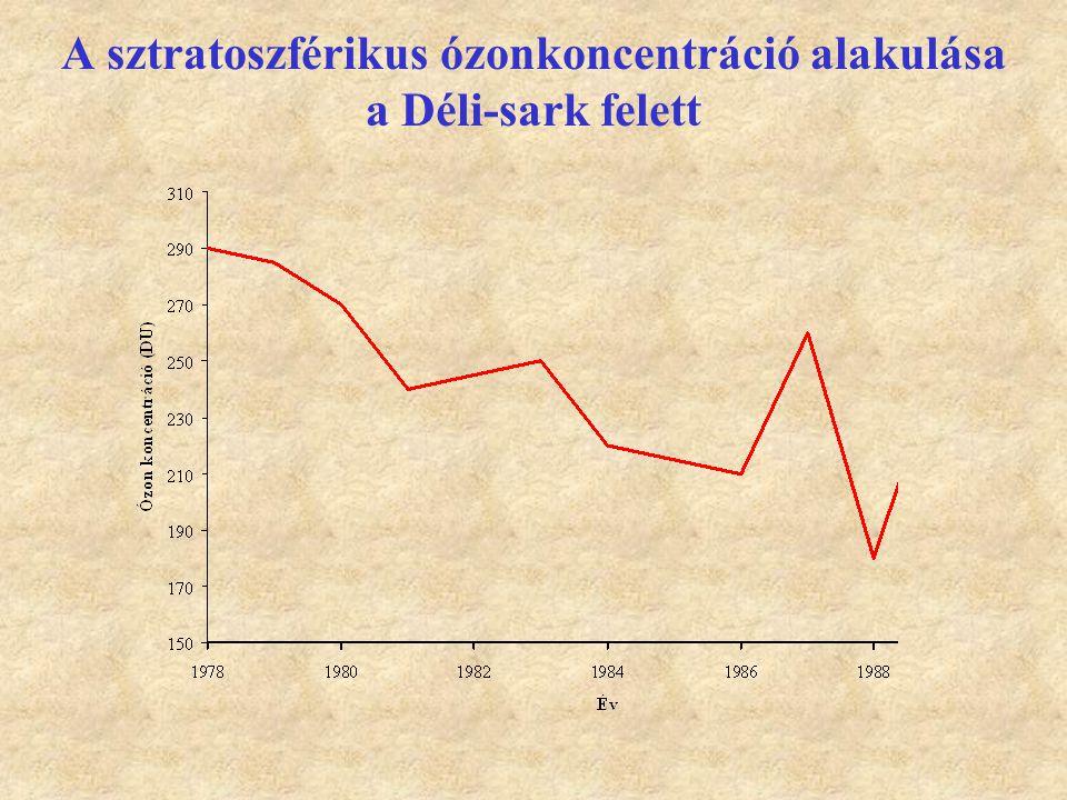 A sztratoszférikus ózonkoncentráció alakulása a Déli-sark felett