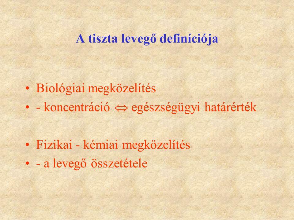 A tiszta levegő definíciója Biológiai megközelítés - koncentráció  egészségügyi határérték Fizikai - kémiai megközelítés - a levegő összetétele