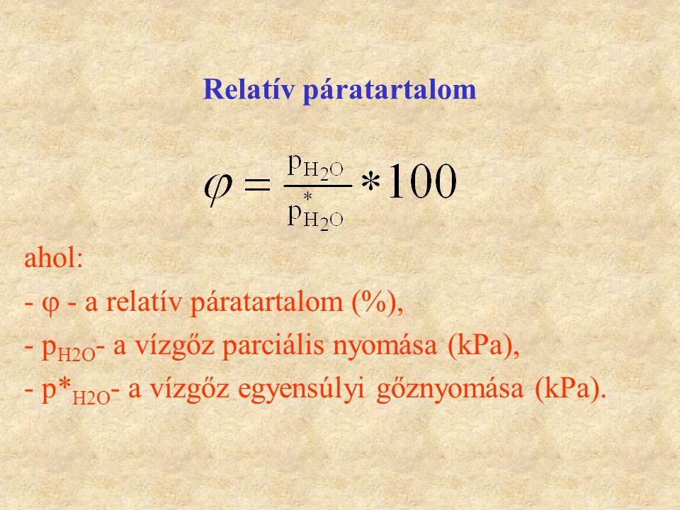 Relatív páratartalom ahol: -  - a relatív páratartalom (%), - p H2O - a vízgőz parciális nyomása (kPa), - p* H2O - a vízgőz egyensúlyi gőznyomása (kP