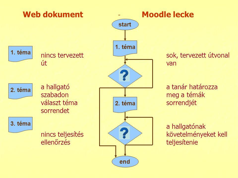 Web dokument - Moodle lecke start end 1. téma 2. téma 1. téma 2. téma 3. téma nincs tervezett út a hallgató szabadon választ téma sorrendet nincs telj