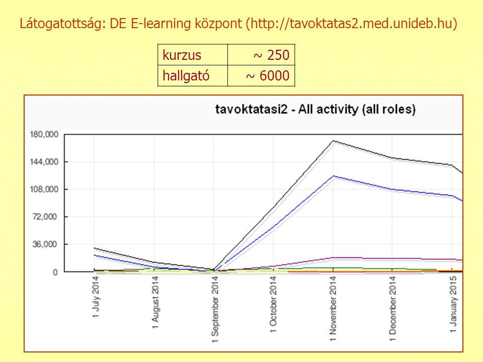Látogatottság: DE E-learning központ (http://tavoktatas2.med.unideb.hu) kurzus~ 250 hallgató~ 6000